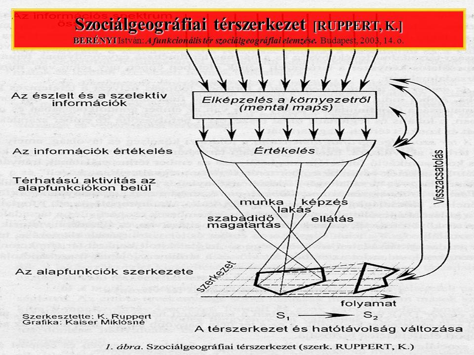 Szociálgeográfiai térszerkezet [RUPPERT, K